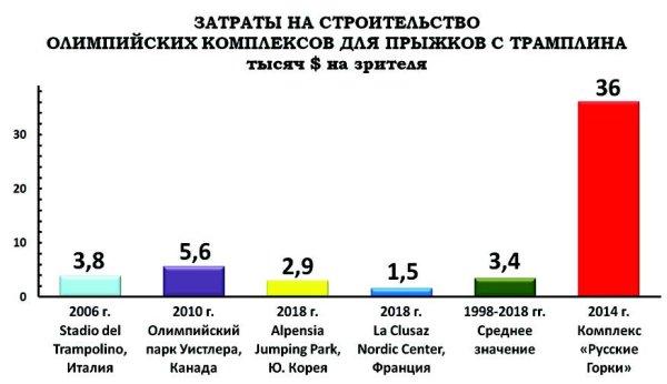 Зимняя олимпиада в субтропиках Путин Итоги К зимней Олимпиаде в Сочи обещают построить три олимпийские деревни Главная в Имеретинской низменности состоит из 1500 апартаментов на 3000 человек