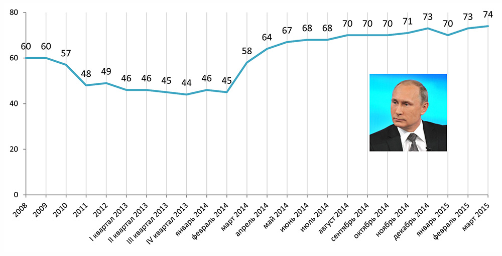 Электоральные рейтинги В.В. Путина до и после начала войны с Украиной