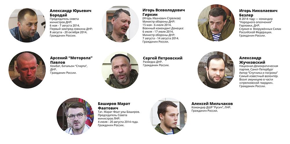Российские граждане — организаторы и участники боевых действий против Украины